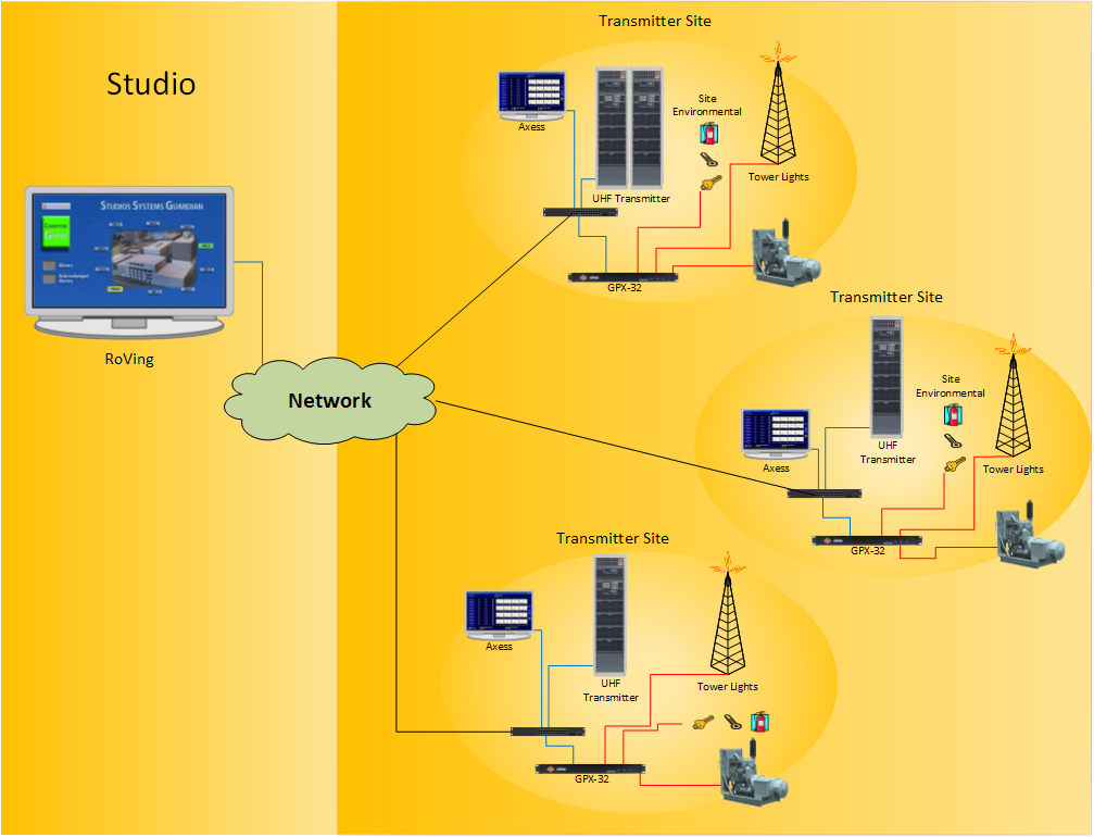Broadcast Network Monitoring