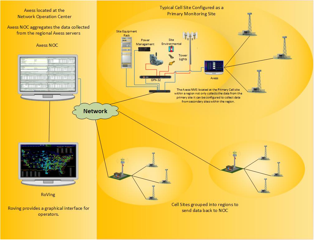 Multi-Site Telecomunications