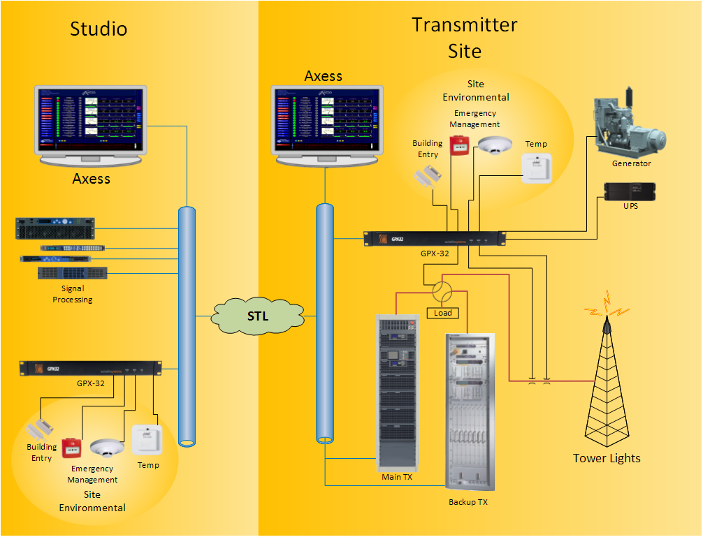 Studio and Transmitter