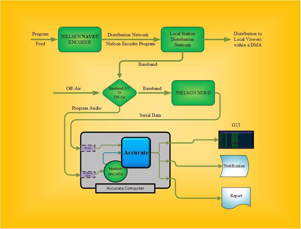Accurate Functional Diagram