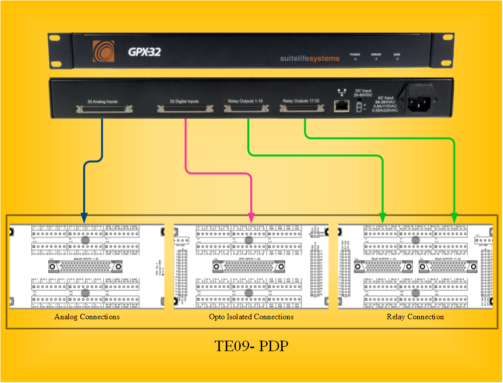 GPX-32 Connections to PDP